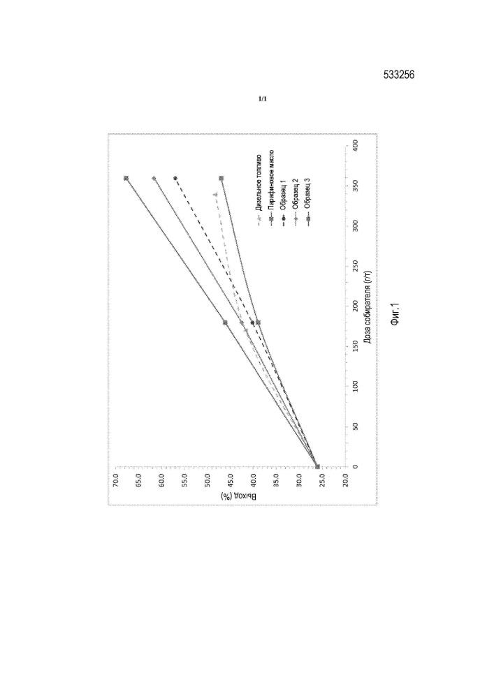 Способ повышения рабочих характеристик собирателя при разделении пульпы пенной флотацией (варианты)
