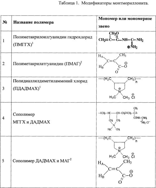 Нанокомпозиционный полимерный биоцидный материал и способ его получения