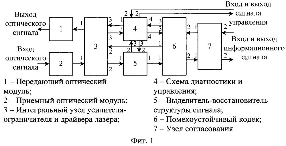 Оптический трансивер