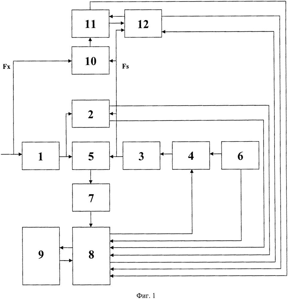 Прецизионный цифровой частотомер