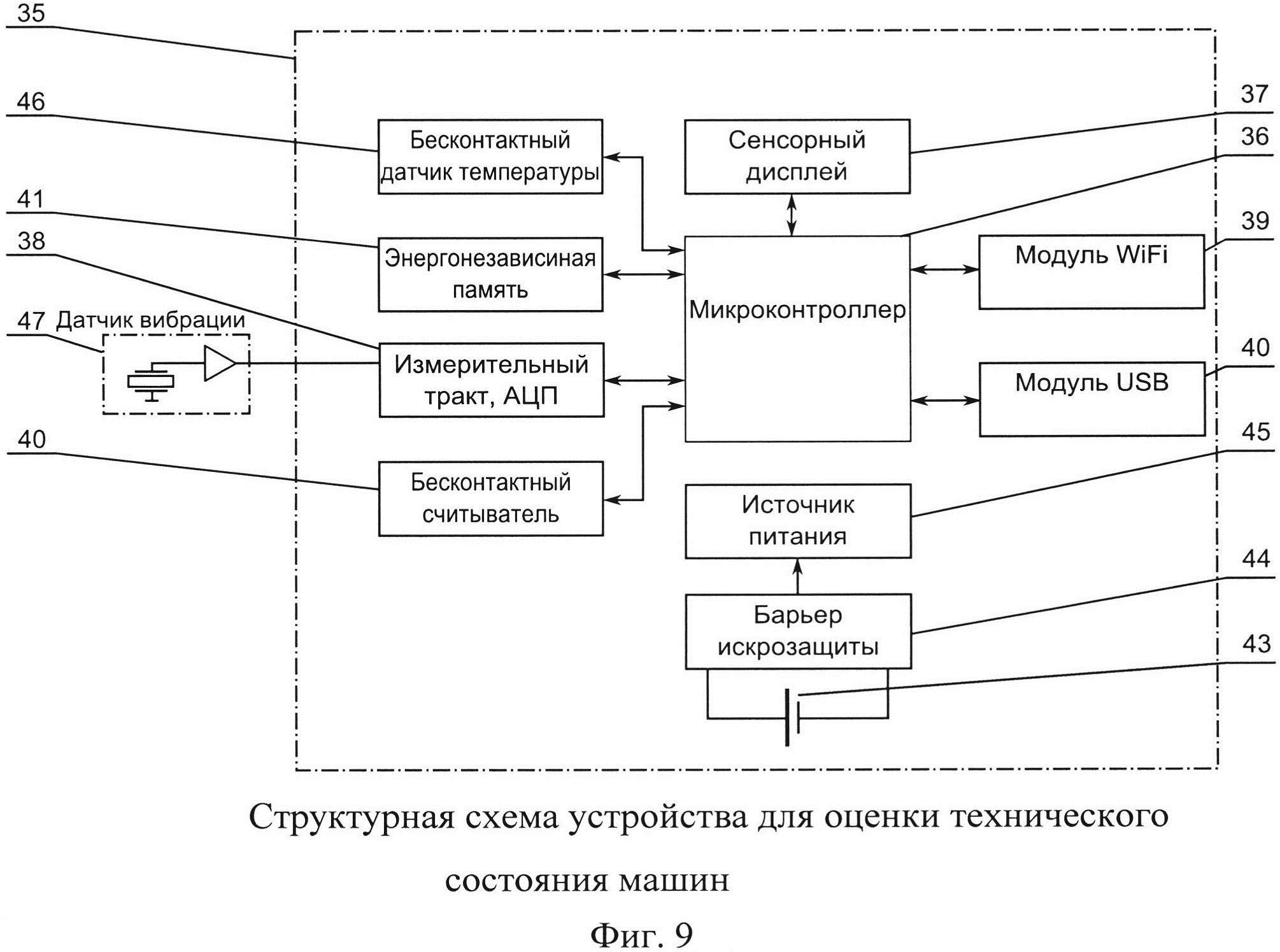 Устройство для оценки технического состояния машин