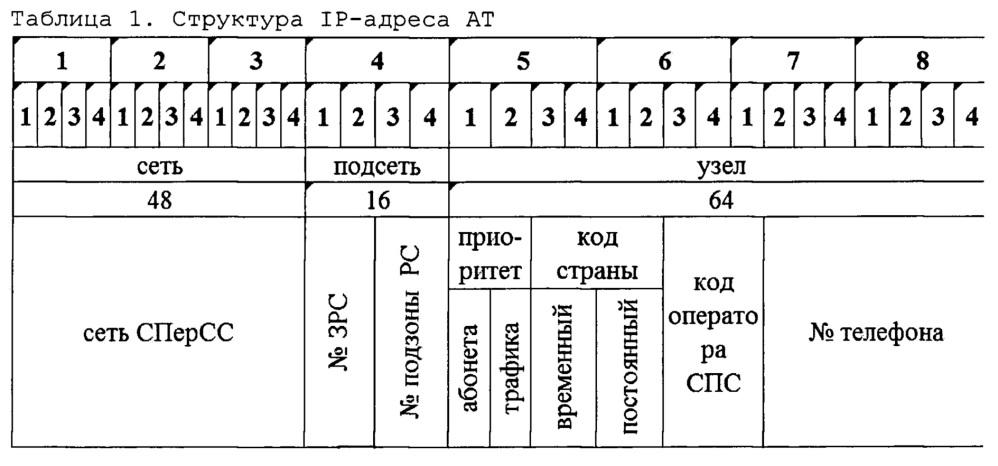 Способ назначения ip-адресов в сети персональной спутниковой связи на низкоорбитальных спутниках ретрансляторах с зональной регистрацией абонентских терминалов