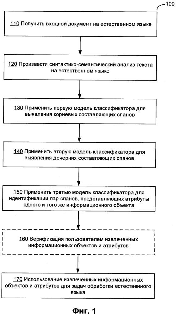 Извлечение информационных объектов с помощью комбинации классификаторов