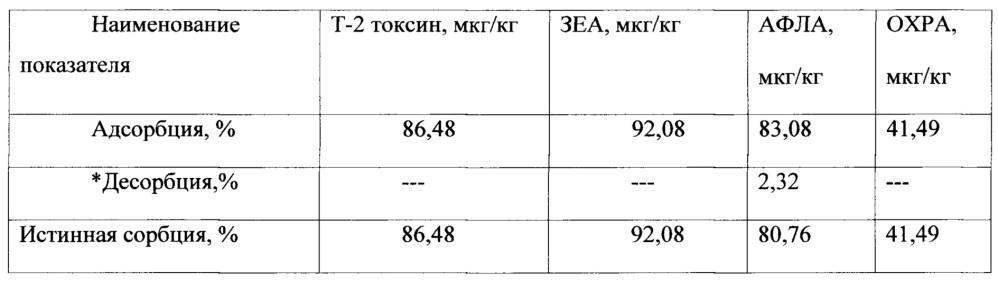 Способ снижения отрицательного воздействия микотоксинов у сельскохозяйственной птицы (варианты)
