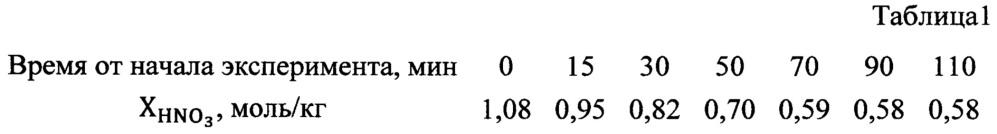 Способ получения основного нитрата олова (iv) sn(oh)2(no3)2
