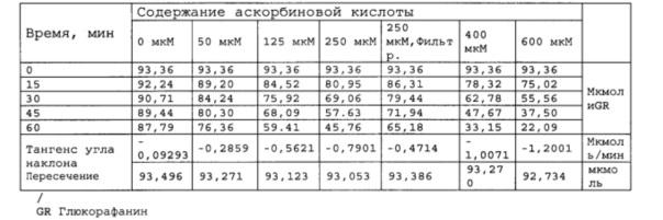 Композиции, содержащие сульфорафан или предшественник сульфорафана и грибной экстракт или порошок