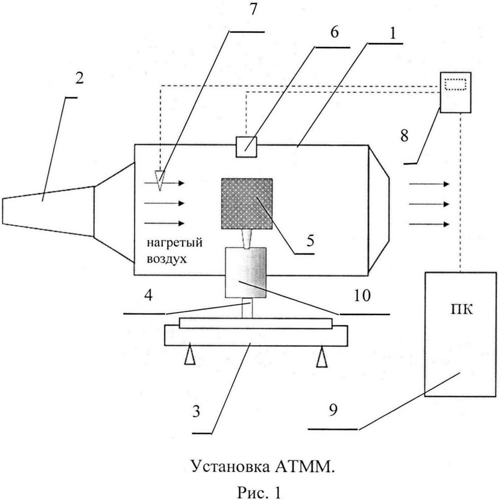 Лабораторная установка аспирационной термомассометрии