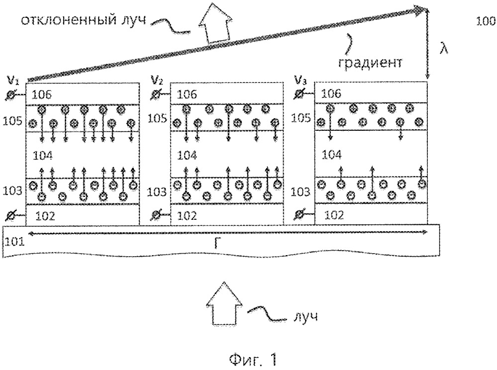 Устройство и способ для управления направлением распространения луча