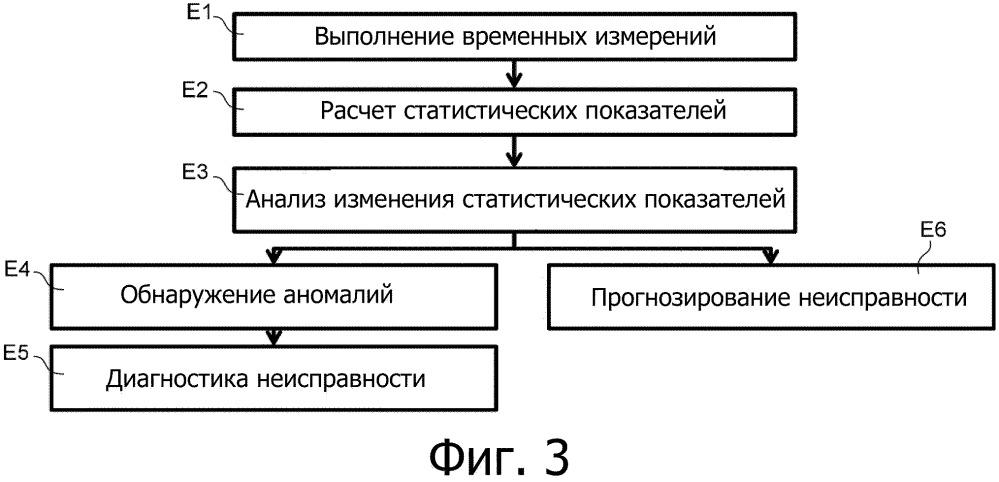 Способ и машиночитаемый носитель для мониторинга работы реверса тяги с гидравлическими приводами