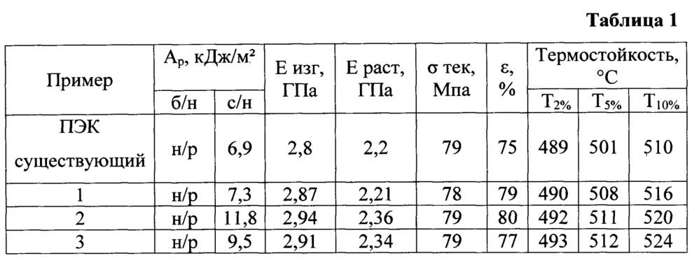 Способ получения термостойких сополиэфиркетонов с улучшенными физико-механическими характеристиками