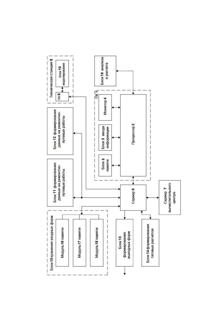 Система для формирования вариантных графиков движения поездов на полигоне железнодорожной сети при производстве ремонтно-путевых работ