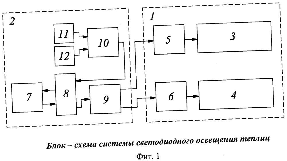 Система светодиодного освещения теплиц