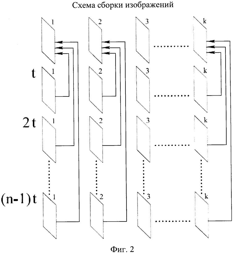 Способ регистрации быстрых флуоресцентных сигналов при помощи лазерного сканирующего конфокального микроскопа