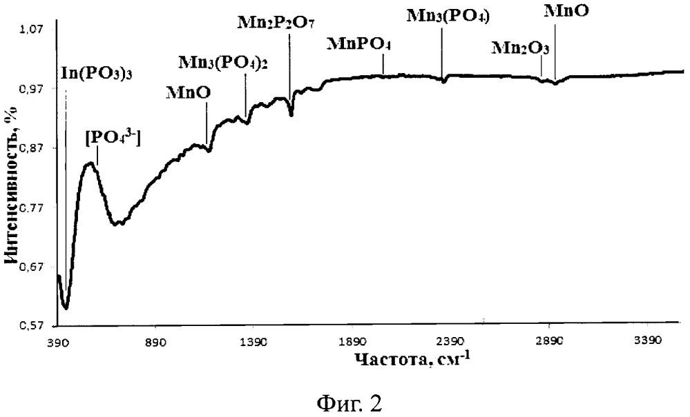 Способ создания наноразмерных диэлектрических плёнок на поверхности inp с использованием оксида и фосфата марганца