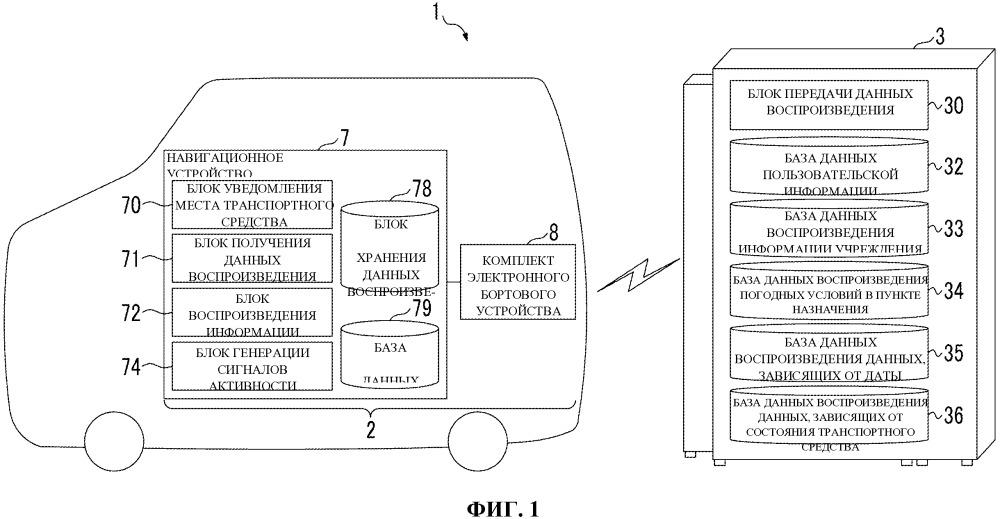 Система вывода информации для транспортного средства (варианты)
