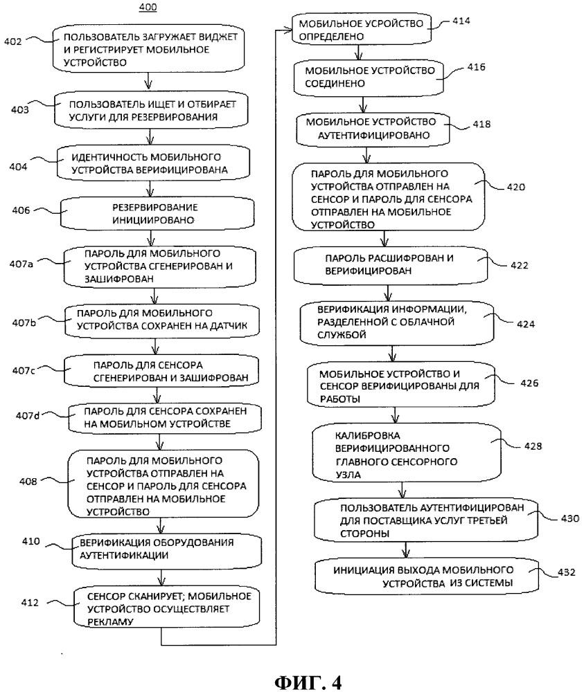 Система и способ идентификации определения местоположения и аутентификации