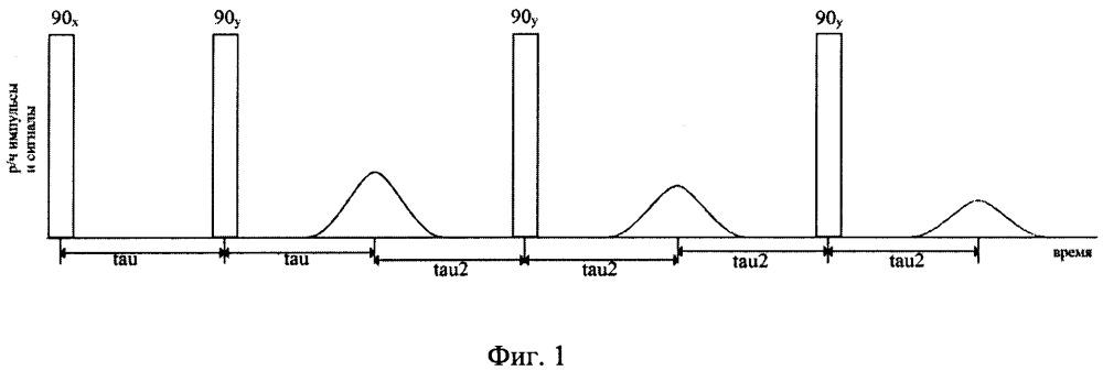 Способ оценки времени спин-спиновой релаксации в твердом теле