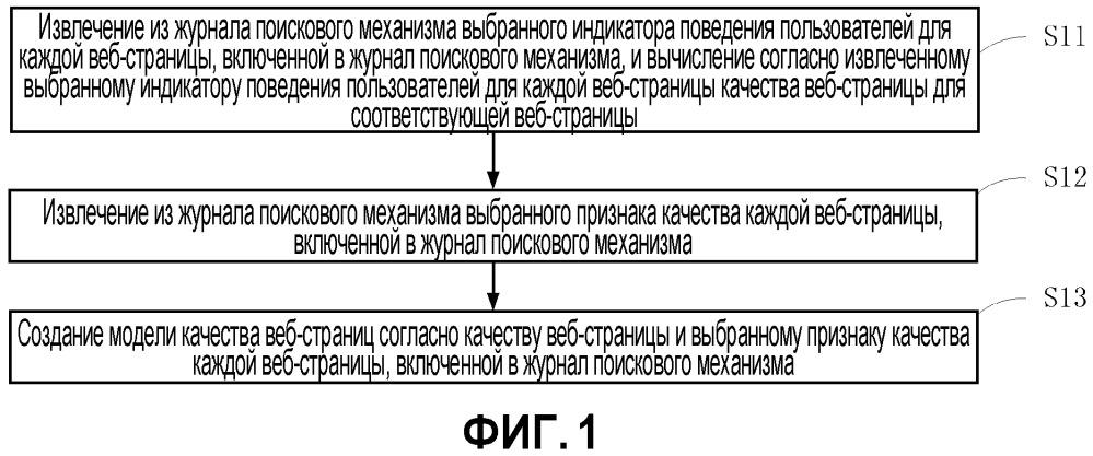 Способ и устройство для создания модели качества веб-страницы