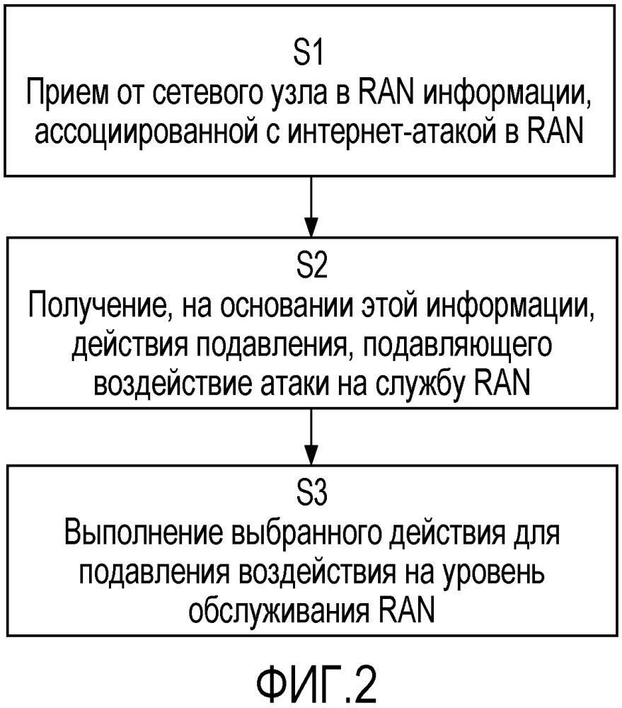 Подавление воздействия от интернет-атак в ran, использующей интернет-транспорт