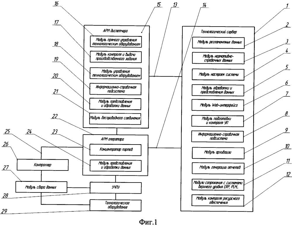 Диспетчерская информационно-аналитическая система