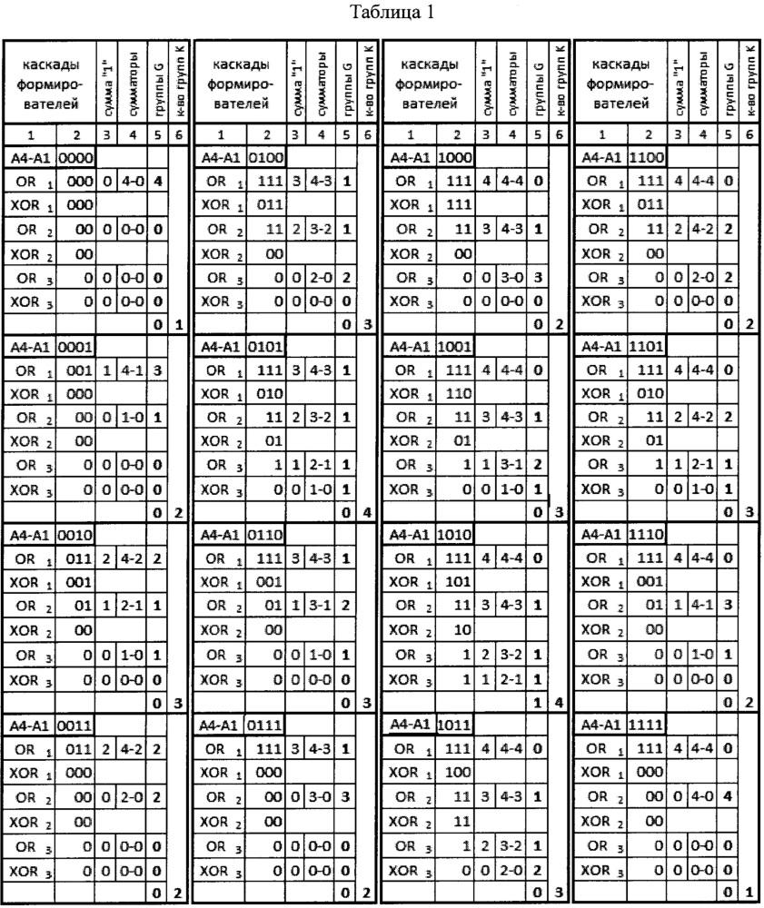 Устройство групповой структуры для детектирования групп нулевых и единичных бит и определение их количества
