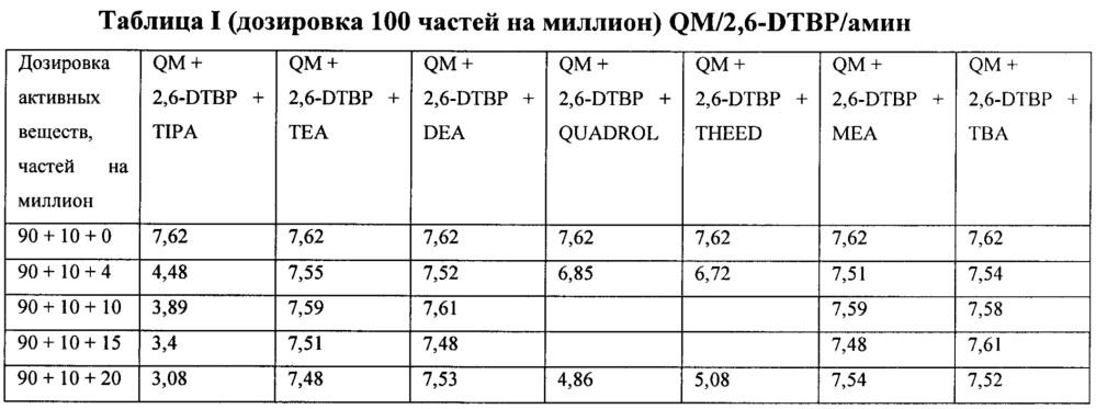 Композиции для контроля и ингибирования полимеризации винилароматических мономеров и способы их применения