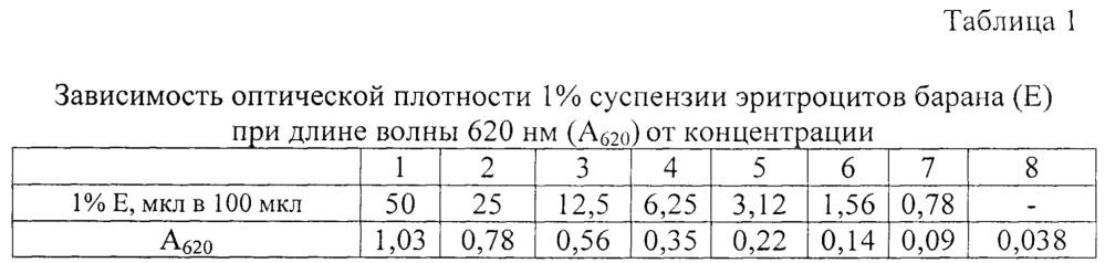 Способ оценки характера аутоиммунной реакции организма человека на множественно модифицированные липопротеины низкой плотности в литическом тесте