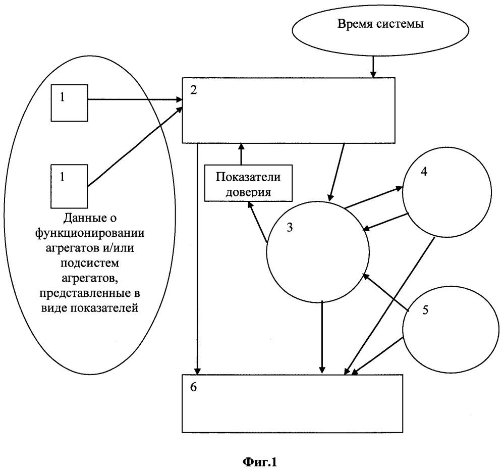 Способ автоматизированного сбора и подготовки данных для мониторинга и моделирования сложной технической системы