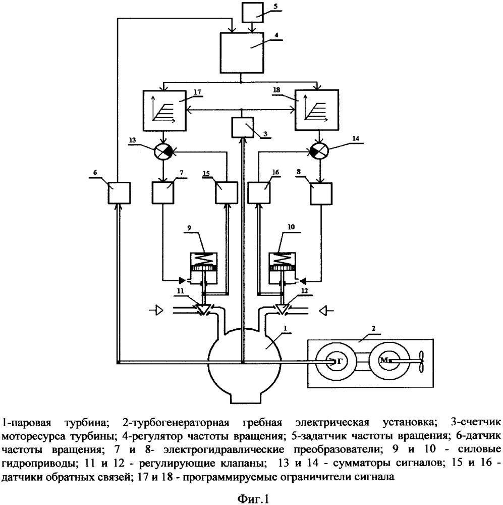 Способ управления регулирующими клапанами паровой турбины ледокольной турбогенераторной гребной электрической установки и устройство для его осуществления