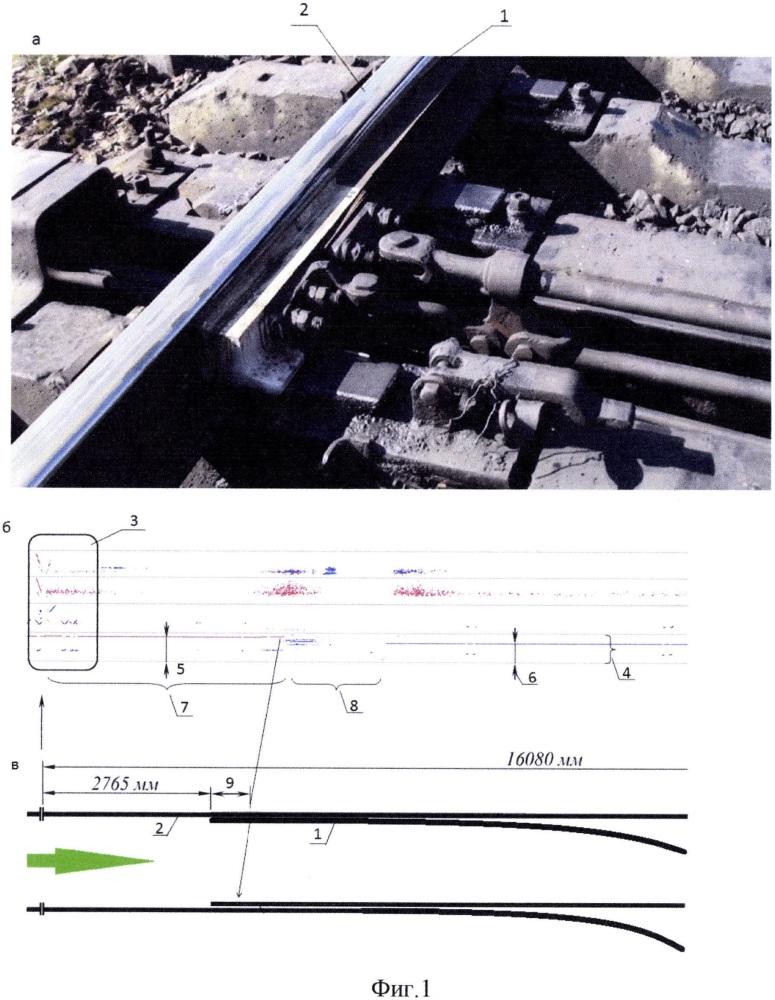 Способ диагностики рельсового пути и синхронизации результатов измерений