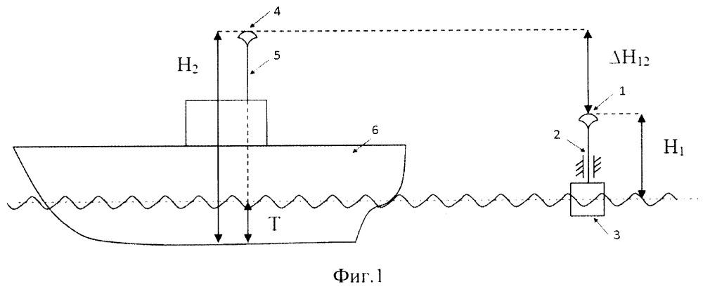 Способ определения осадки судна