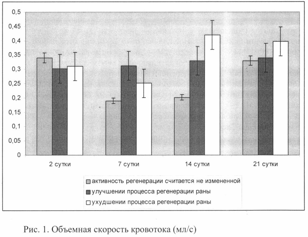 Способ оценки активности регенерации полнослойной кожной раны крысы в эксперименте