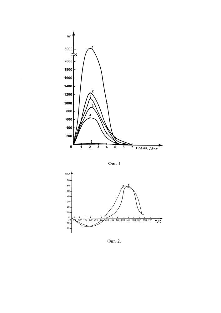 Способ получения полиакриламидных гидрогелей путем непрерывной фронтальной полимеризации