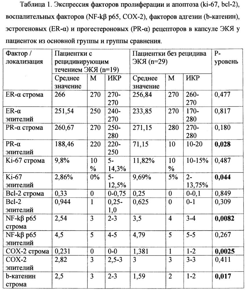 Способ прогнозирования рецидивирования эндометриоидных кист яичников после оперативного лечения при помощи иммуногистохимических маркеров