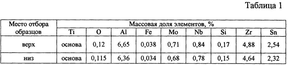 Способ термической обработки листового проката из псевдо-альфа титанового сплава марки вт18у