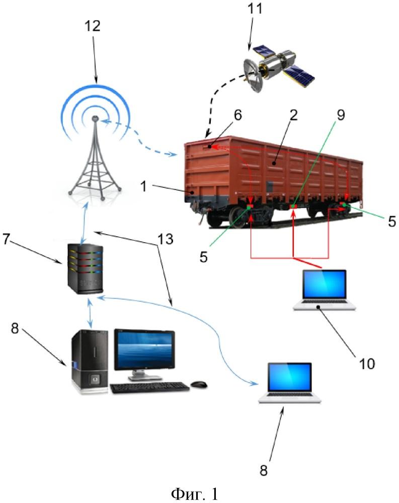 Система дистанционного мониторинга железнодорожного транспортного средства