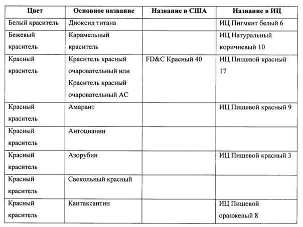 Фармацевтические составы ингибиторов hif-гидроксилазы
