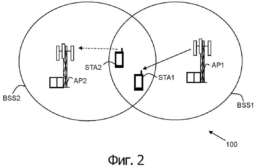 Станция, точка доступа и реализованные в них способы обработки передач в сети беспроводной связи