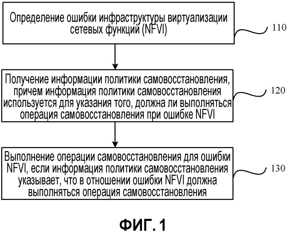 Способ и устройство для обработки ошибок на основе виртуализации сетевых функций