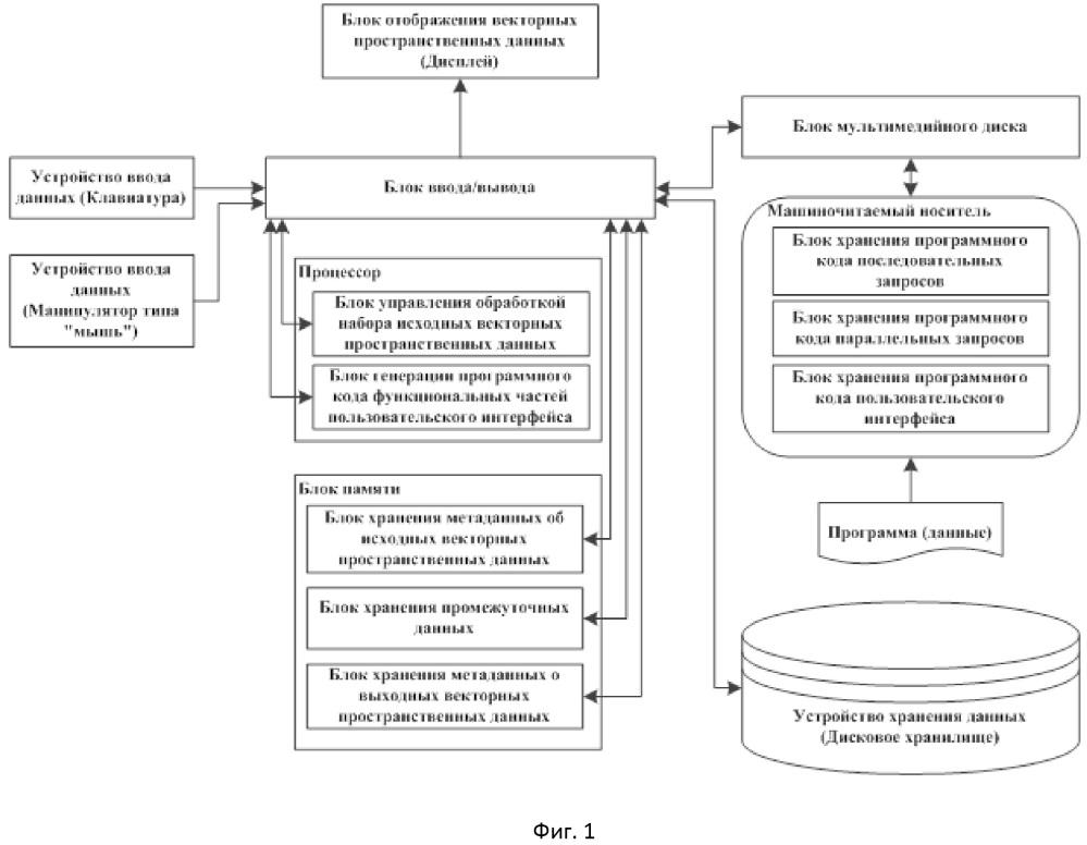 Система формирования пользовательского интерфейса для ввода, отображения и модификации векторных пространственных данных