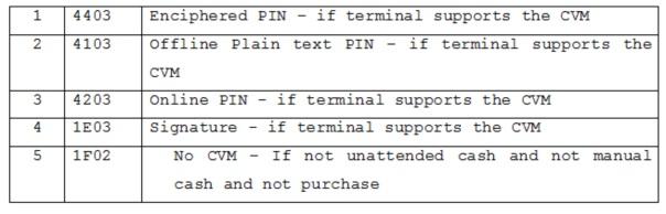 Система управления pos-терминальной сети