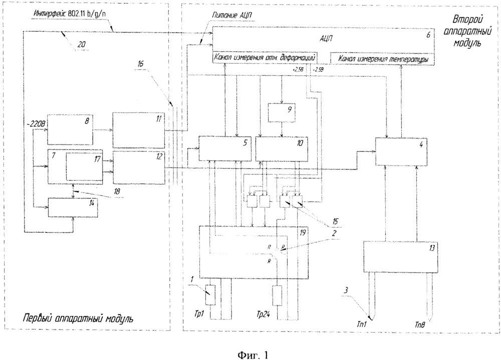 Устройство для измерения относительных деформаций и температуры