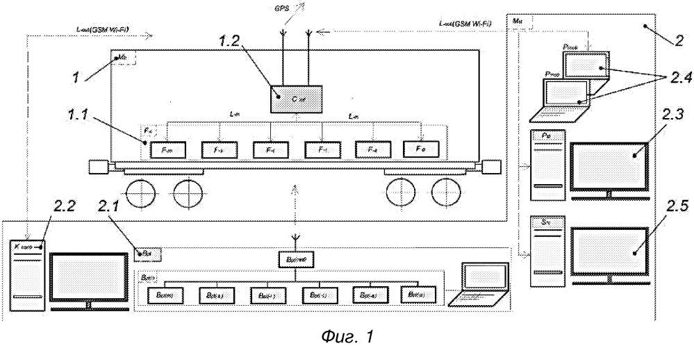 Система мониторинга состояния подвижной единицы железнодорожного состава