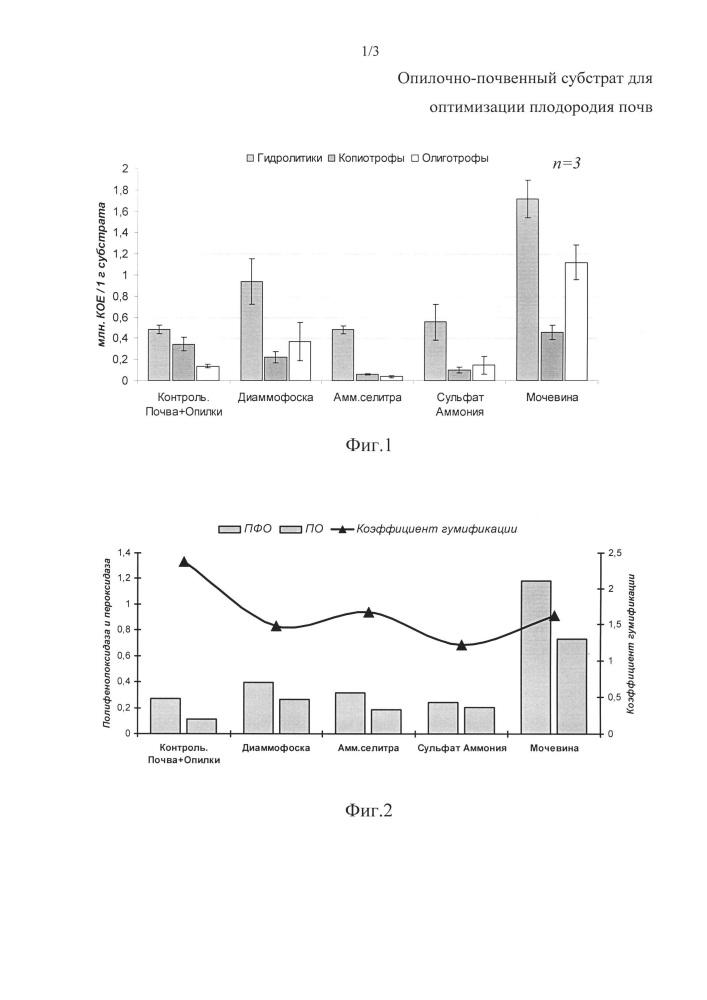 Опилочно-почвенный субстрат для оптимизации плодородия почв