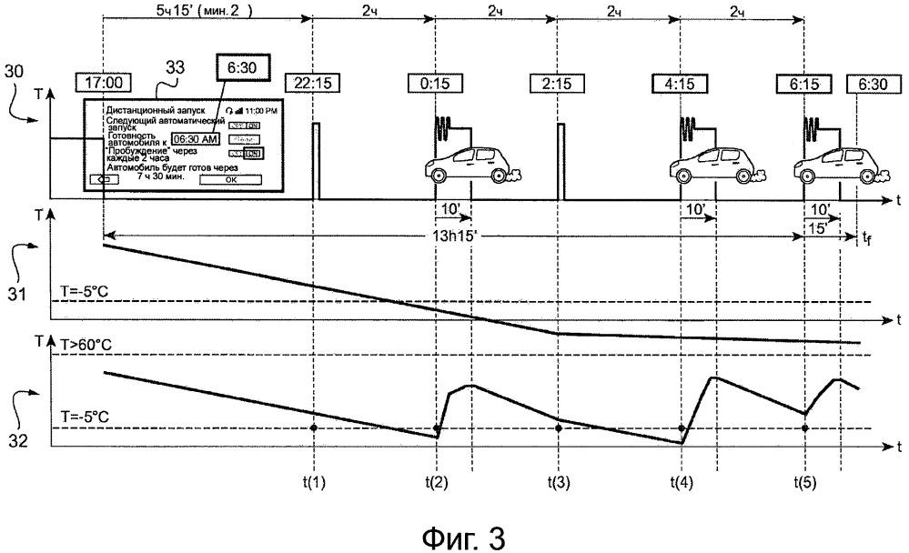 Управление подогревом двигателя внутреннего сгорания автотранспортного средства