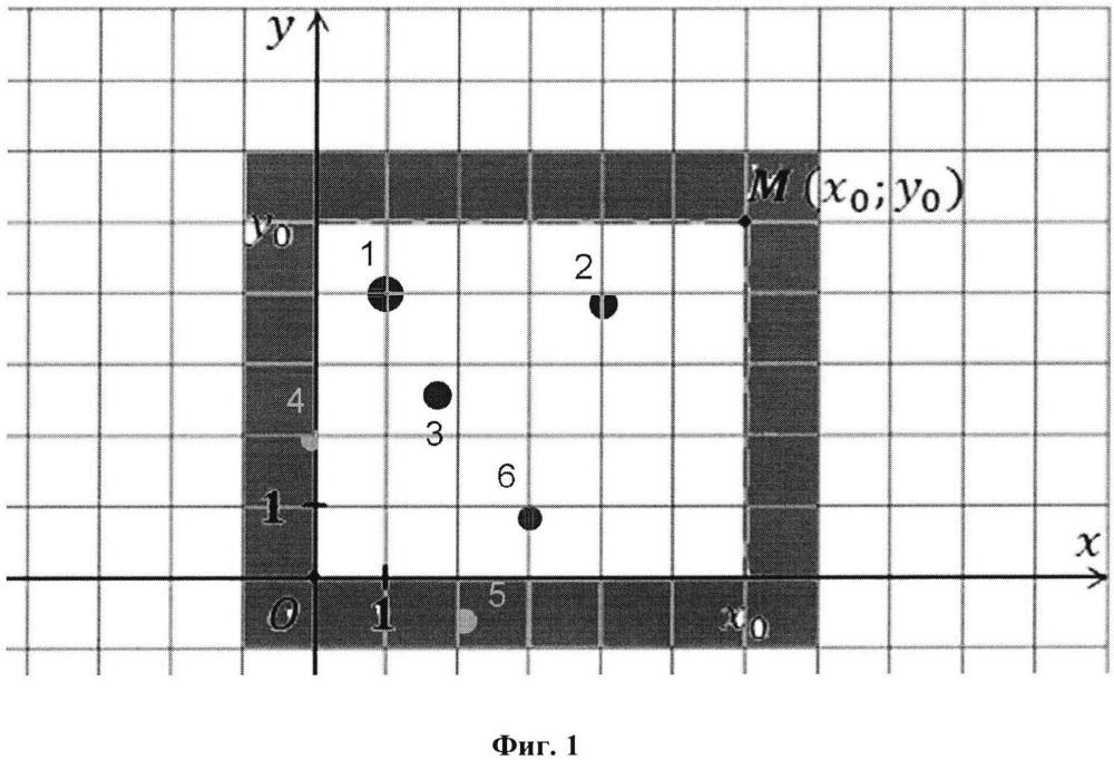 Способ управления технической системой при помощи удержания точки оптимума состояния системы на агрегированных двумерных и трехмерных группах параметров
