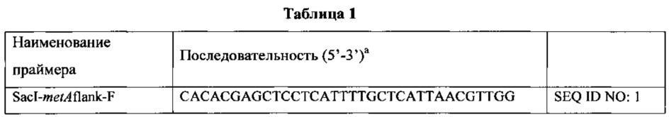Способы и композиции для предотвращения ошибки включения норлейцина в белки
