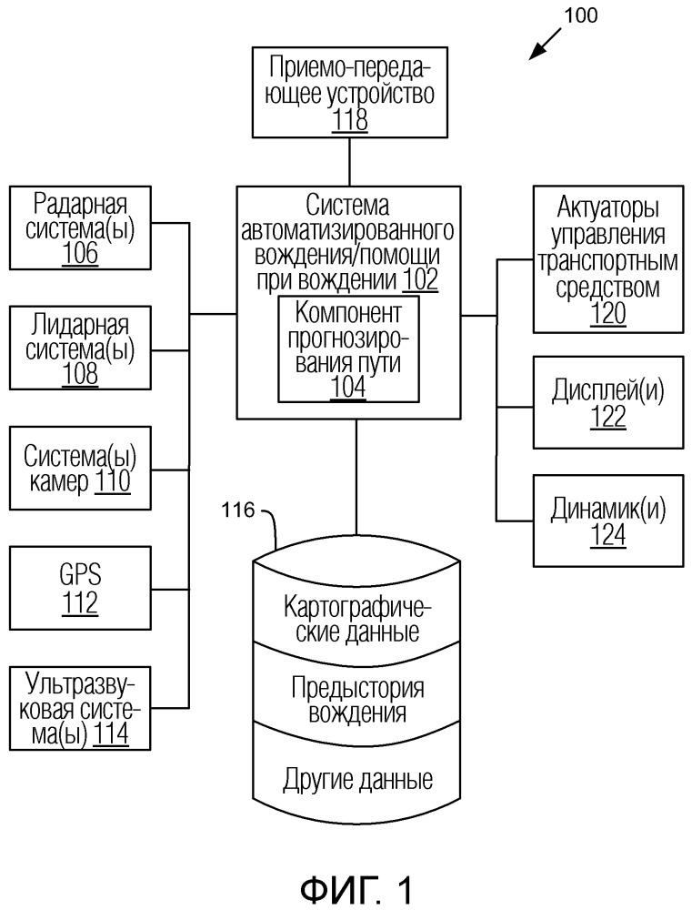 Система и способ для обмена атрибутами пути из предыстории вождения и компонент прогнозирования пути