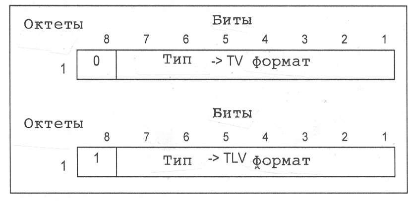 Механизм расширения ie типа в gtp