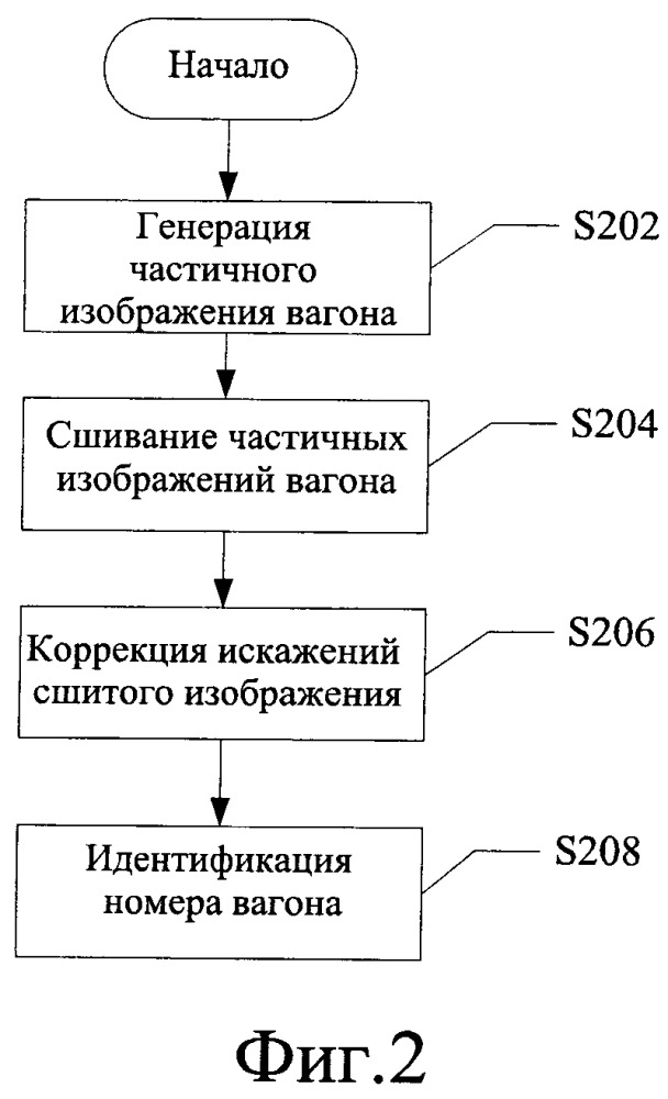 Способ и система для идентификации номера и типа вагона и способ и система для инспекции безопасности